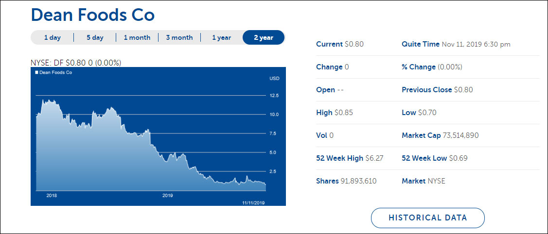 美国最大乳业公司迪恩食品申请破产 市值年内跌去80%