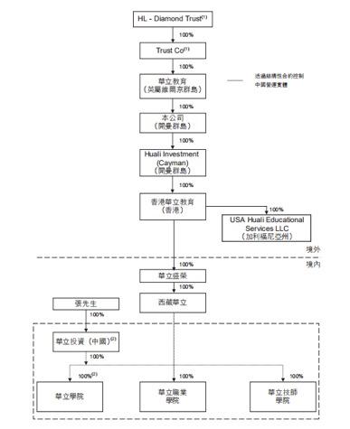 广东华立大学三战港股终成功 创办人曾因欠钱不还被拘