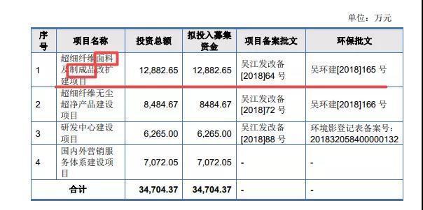 聚杰微纤IPO:招股书遗漏重要信息 募投项目疑存混淆