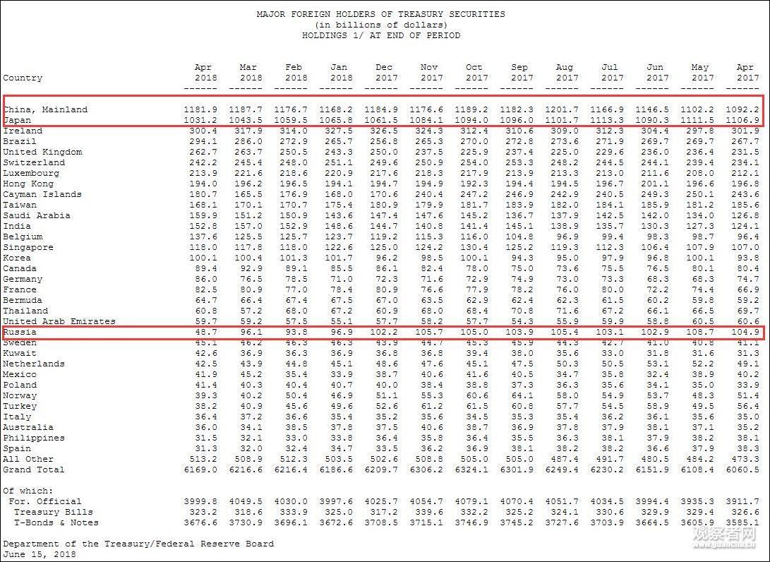 俄罗斯将降低国家财富基金中美元占比,加码人民币
