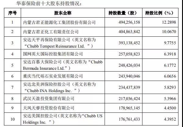 华泰保险股权再生变:君正系生退意 安达系坐稳大股东