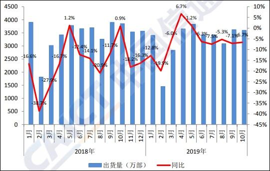 中国信息与通讯研究院:10月国内手机市场出货量同比降6.7%