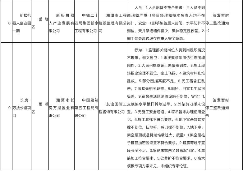 恒大湘潭翡翠华庭项目因存安全问题 遭湘潭住建局通报