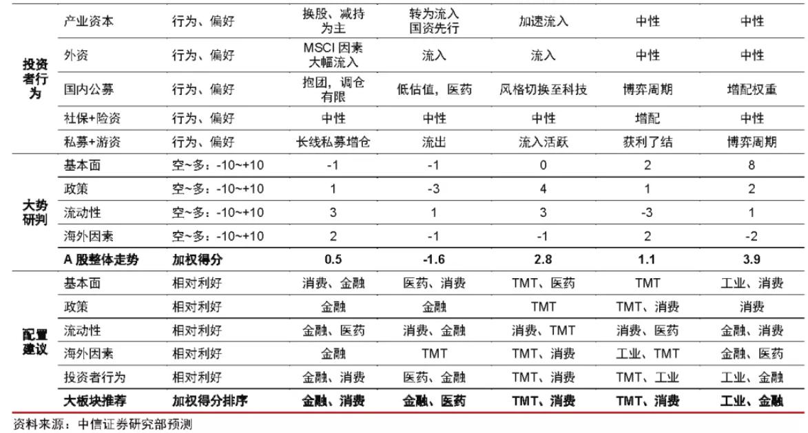 """中信证券2020年投资策略:A股将迎2~3年""""小康牛"""""""