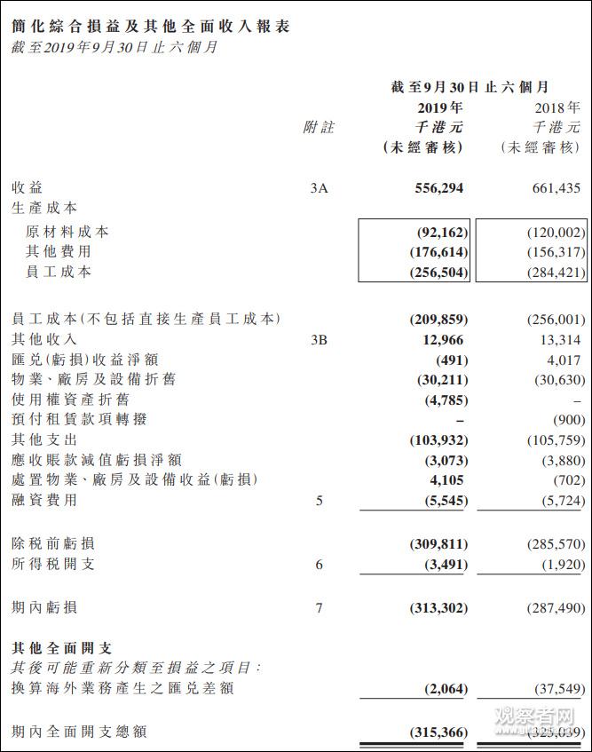 壹传媒公布半年报:亏损超3亿港元 广告收入大跌27%