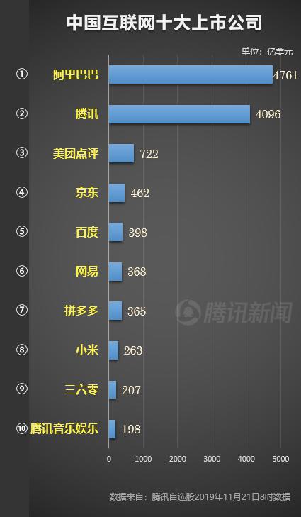 拼多多市值跌至中国第七大互联网公司