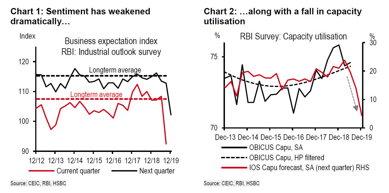 一年降息五次难阻经济下滑 印度经济怎么了?