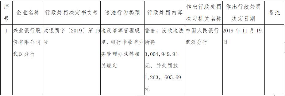 违规捆绑销售 兴业银行被用户投诉不买理财不批房贷