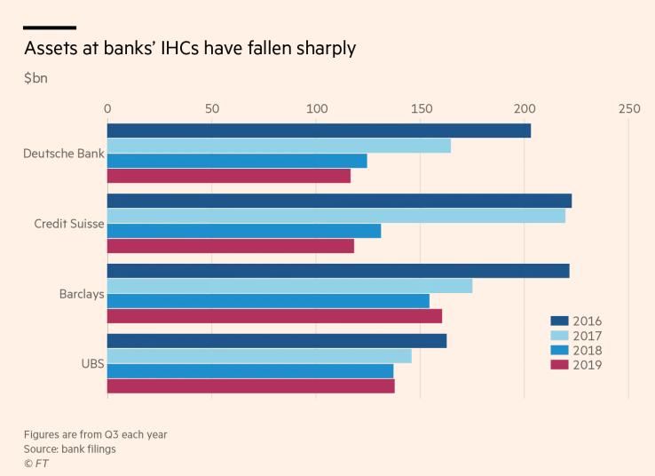 过去3年,欧洲四大银行已从华尔街撤资2800亿美元
