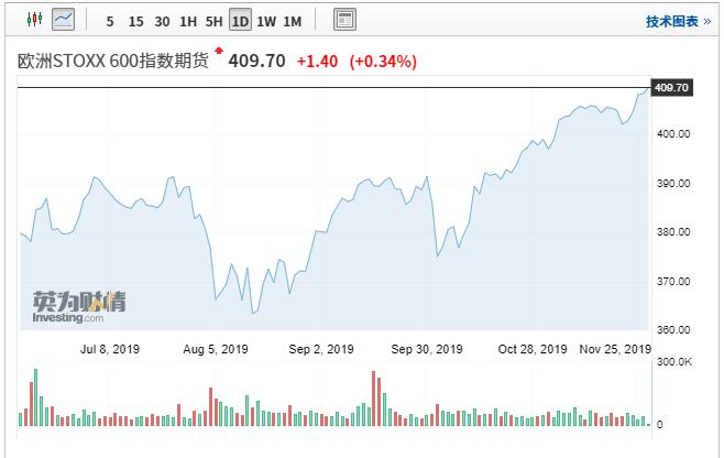 欧洲股市创四年新高 乐观情绪和宽松货币政策助推