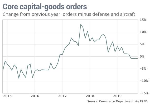 美国三季度实际GDP小幅上修 消费、投资不振仍存隐忧