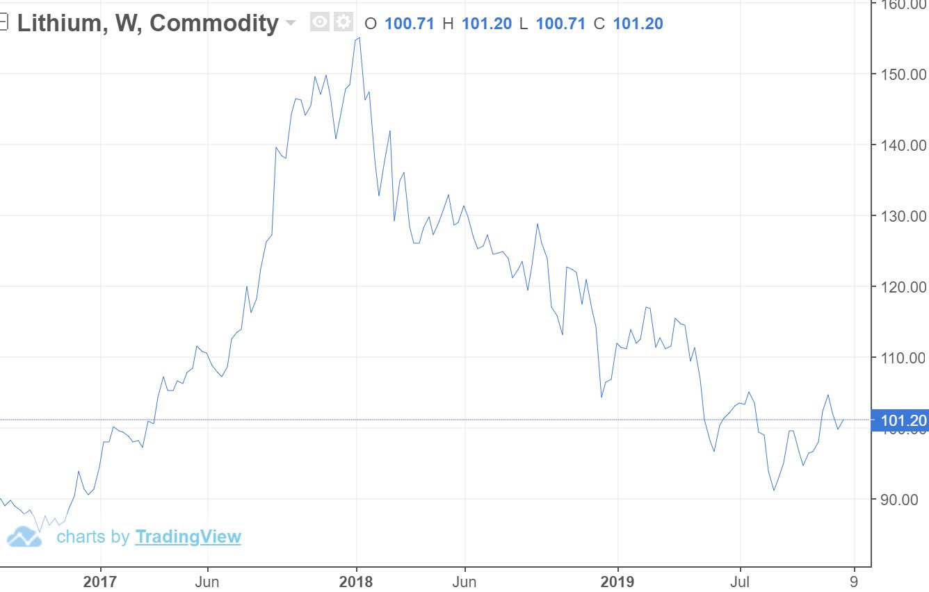 葡萄牙不惜代价开采白色黄金 面临全球产量暴增风险