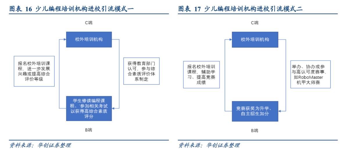 编程教育机构进公立校:形成完整的盈利闭环