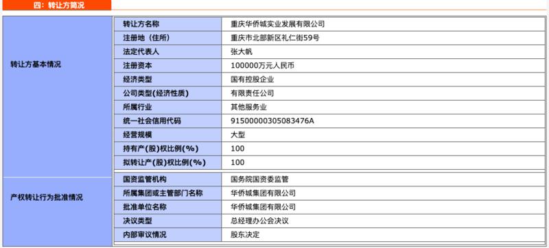"""40.54亿华侨城""""卖子大撤退""""  在渝乱象频出 口碑堪忧"""