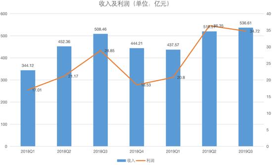 在印度手机出货超越中国,小米CFO:世界真的很大