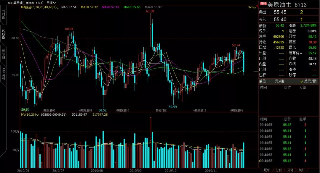 利空突发!国际油价暴跌近5%,一切才刚刚开始?