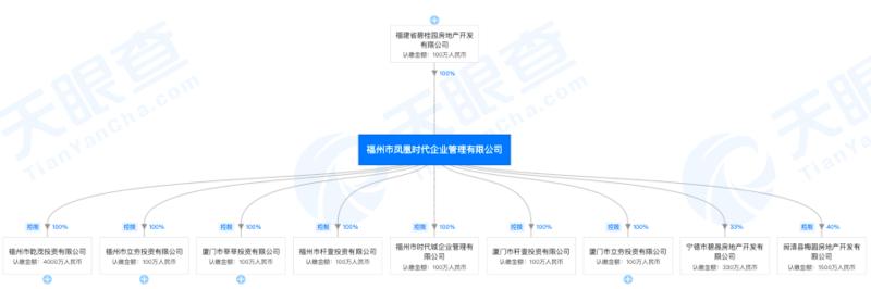 碧桂园石狮子公司弄虚作假被列入《企业经营异常名录》 多公司现身其中