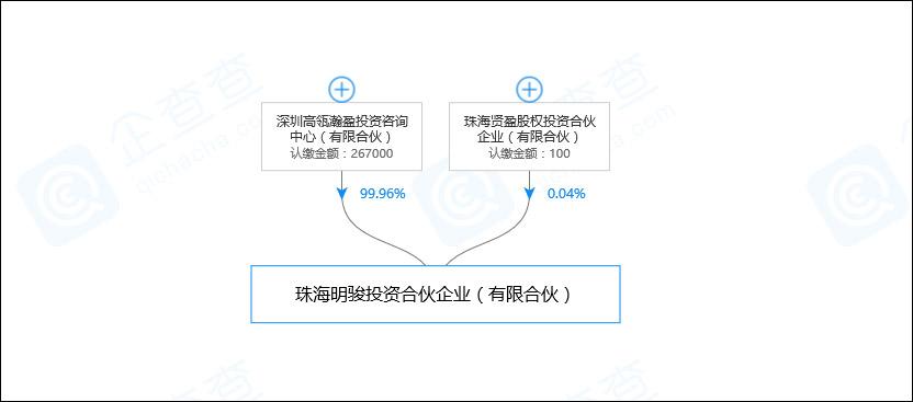 格力电器15%股权花落高瓴资本:拟签转让协议