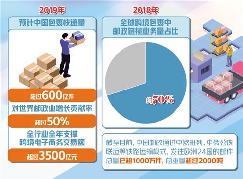 今年我国包裹快递量将超600亿件 邮政业分享买买买红利