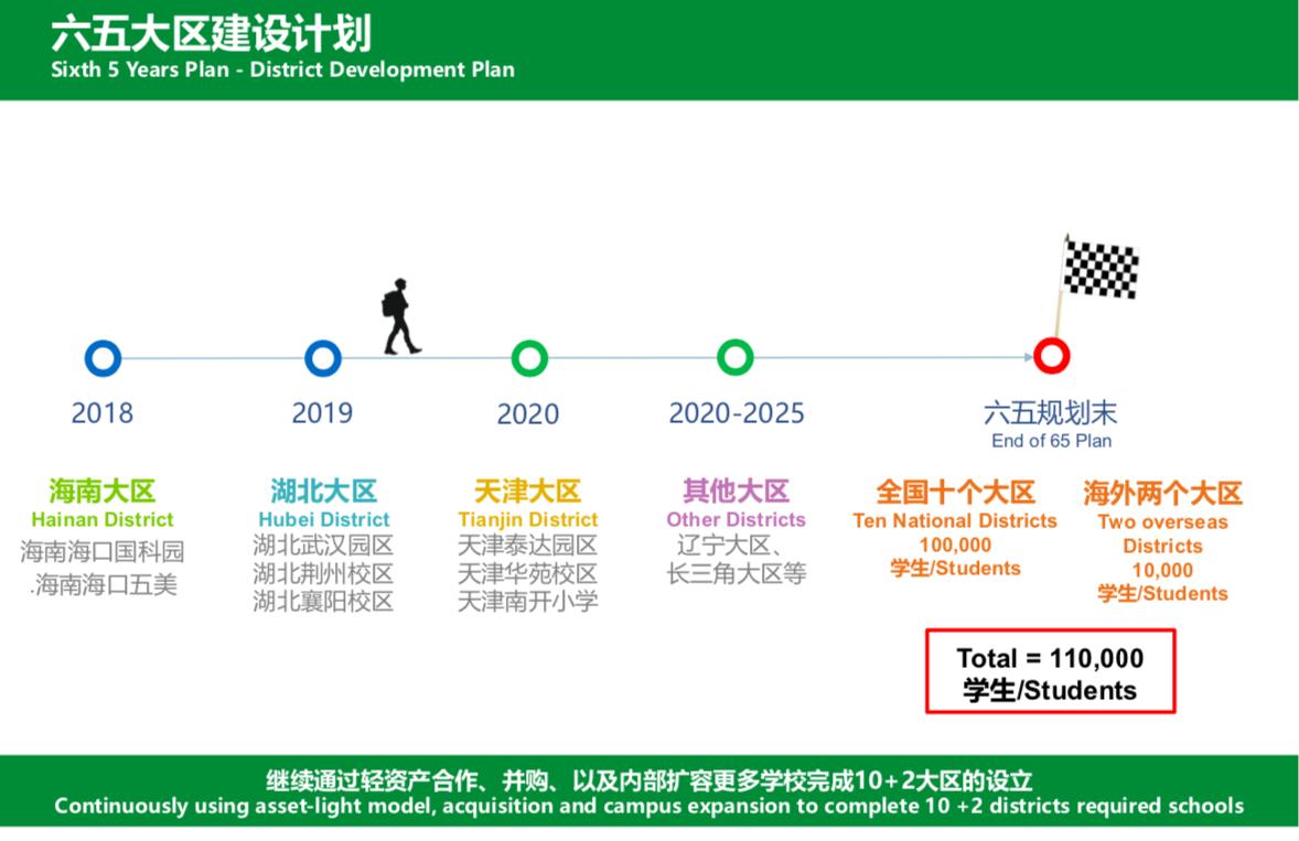全年分红超2.5亿元,枫叶教育的10万学生扩张之路