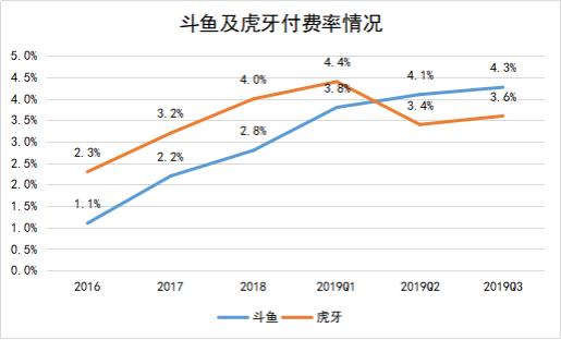 斗鱼连续三季度盈利背后:市值或有更大增长空间