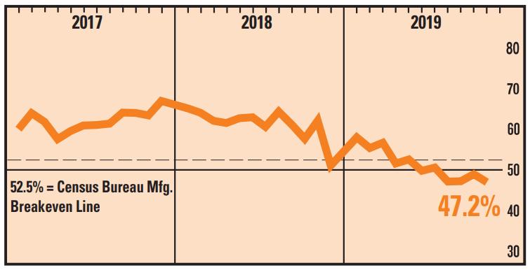 美国制造业PMI连续4月收缩 特朗普再批美联储