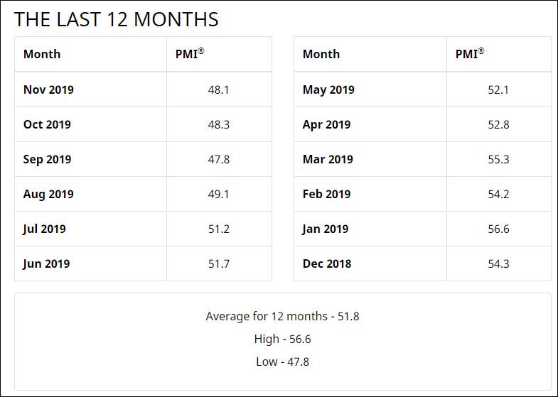 第二、第三产业利空消息不断,美股创6周来最大跌幅
