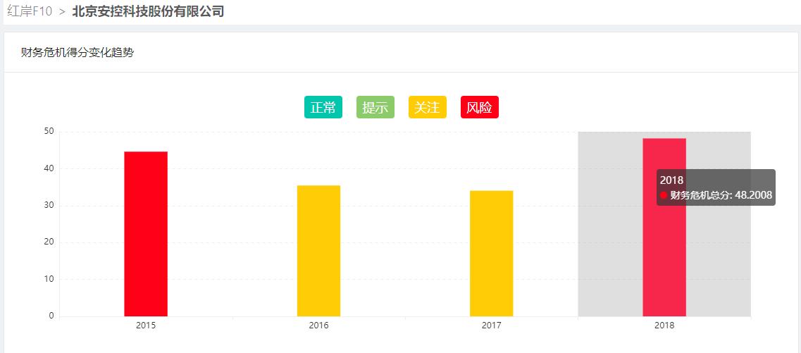 安控科技实控人变更遭问询:公司2018年巨亏5.51亿
