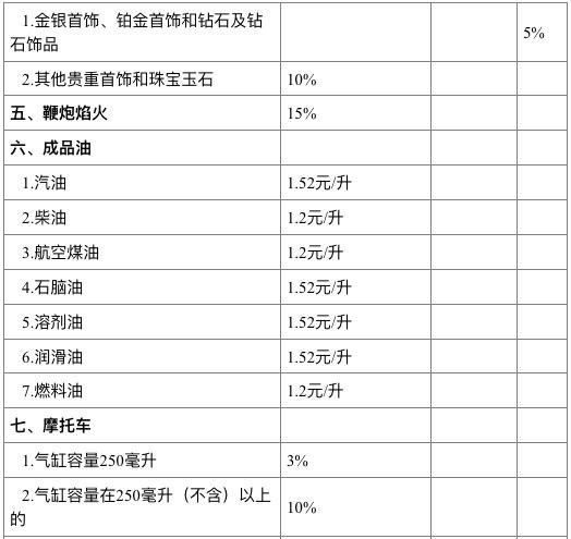 两部门就消费税法(征求意见稿)征求意见(附税率表)