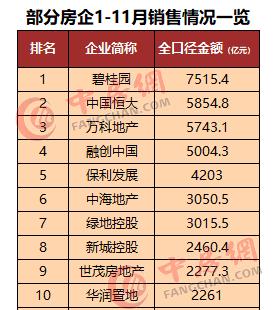房企前11月销售排行榜:Top10房企累计销售金额4.14万亿