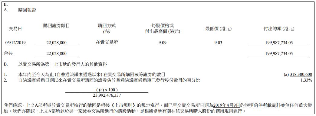 小米再斥资2亿港元回购股份,已连续5日回购