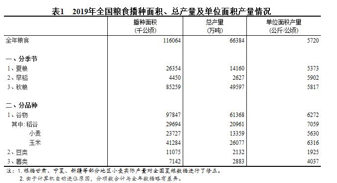 统计局:2019年全国粮食总产量66384万吨 同比增长0.9%