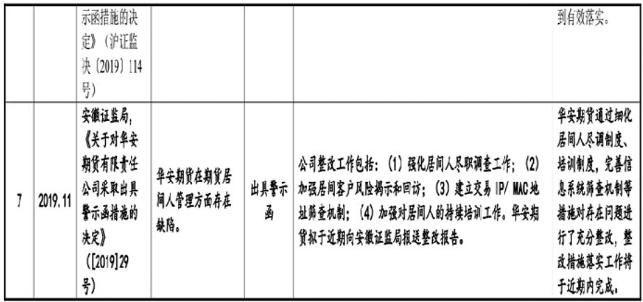华安证券28亿再融资怎么花?回馈意见曝多个罚单