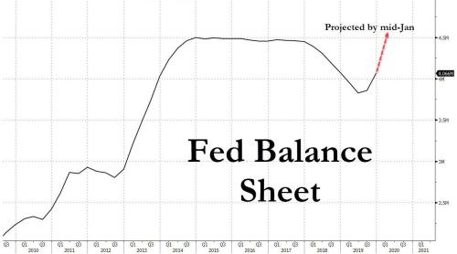 美国回购市场末日即将到来?1000亿流动性将耗尽