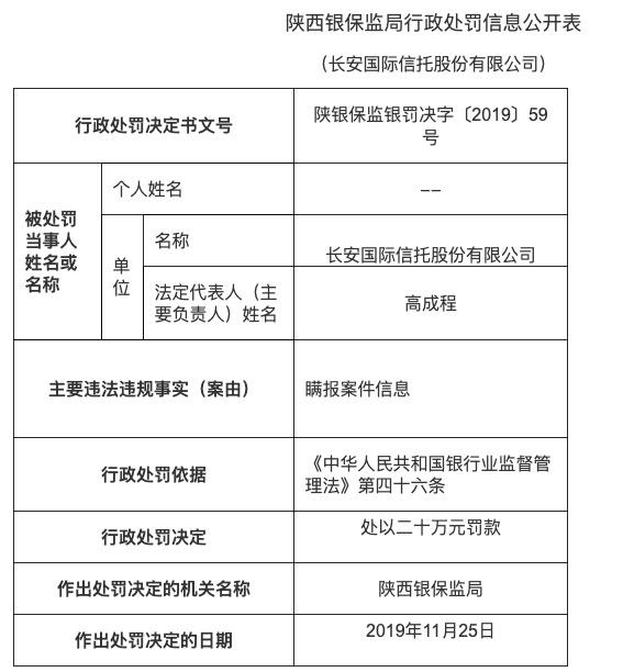 长安国际信托瞒报案件信息 被罚款二十万元