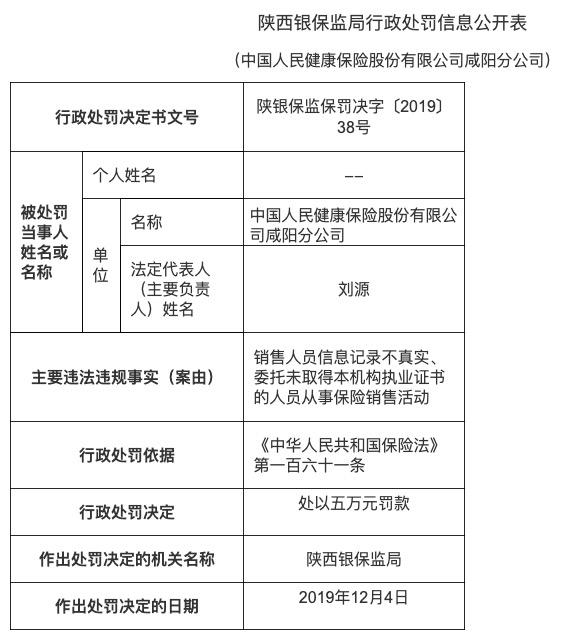 中国人保健康咸阳分公司因销售员信息不实被处罚