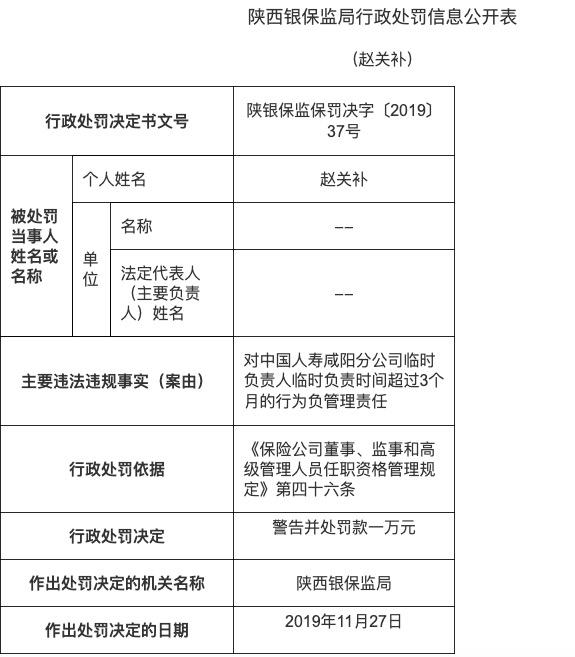 中国人寿咸阳分公司因临时负责人负责时间超时被罚