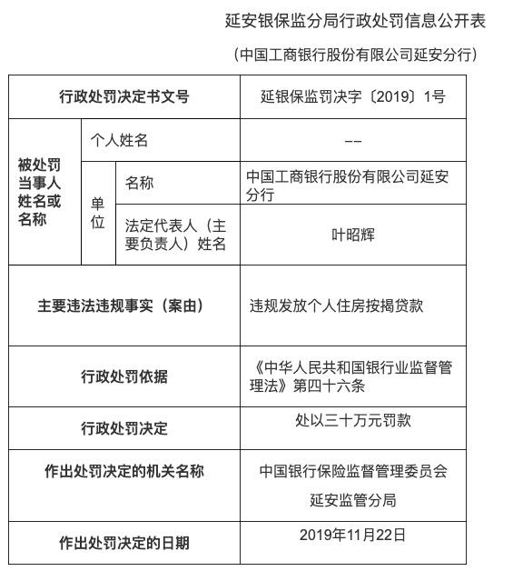 工商银行延安分行违规发放个人住房贷款被罚款30万