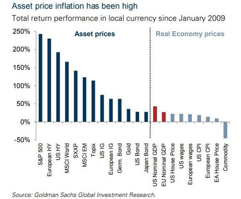 美联储官员直言:除了通胀 资产价格也必须关注