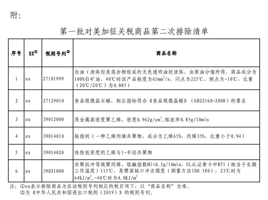 税委会公布第一批对美加征关税商品第二次排除清单