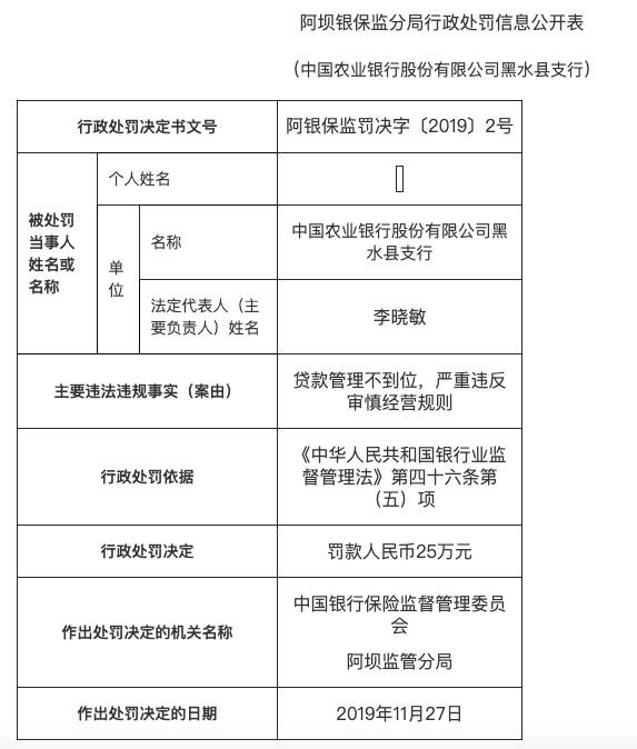 农业银行黑水县支行贷款管理不到位 被罚款25万元
