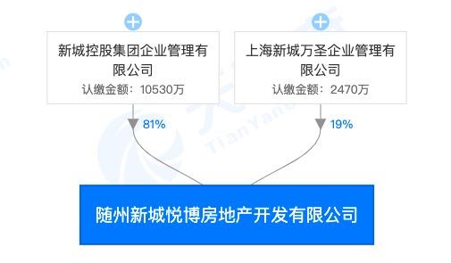 新城控股随州吾悦广场因违法违规事实被主管部门通报