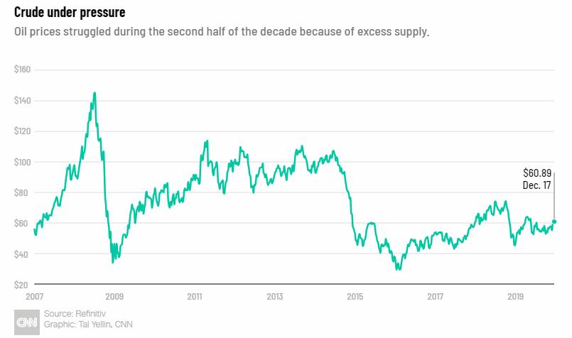 """页岩油成功能源股却""""中毒"""" 成美股10年表现最差行业"""