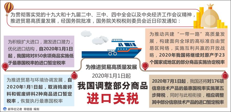 新华社:解读2020年中国调整部分商品进口关税