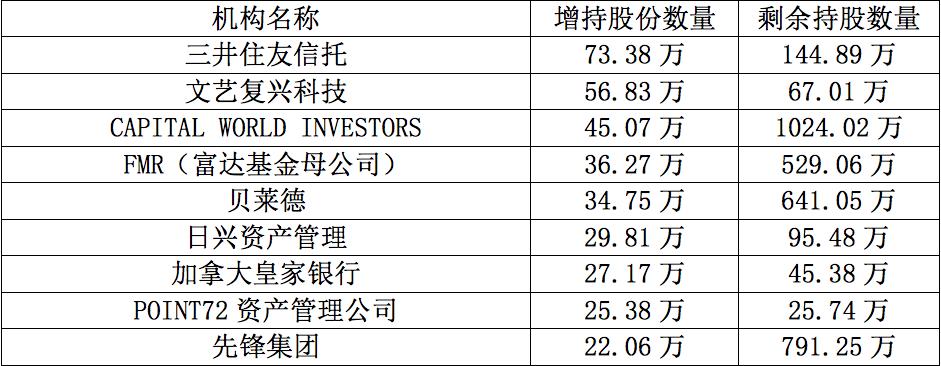 特斯拉股价创新高 高盛和大摩减仓踏空 赢家是谁?