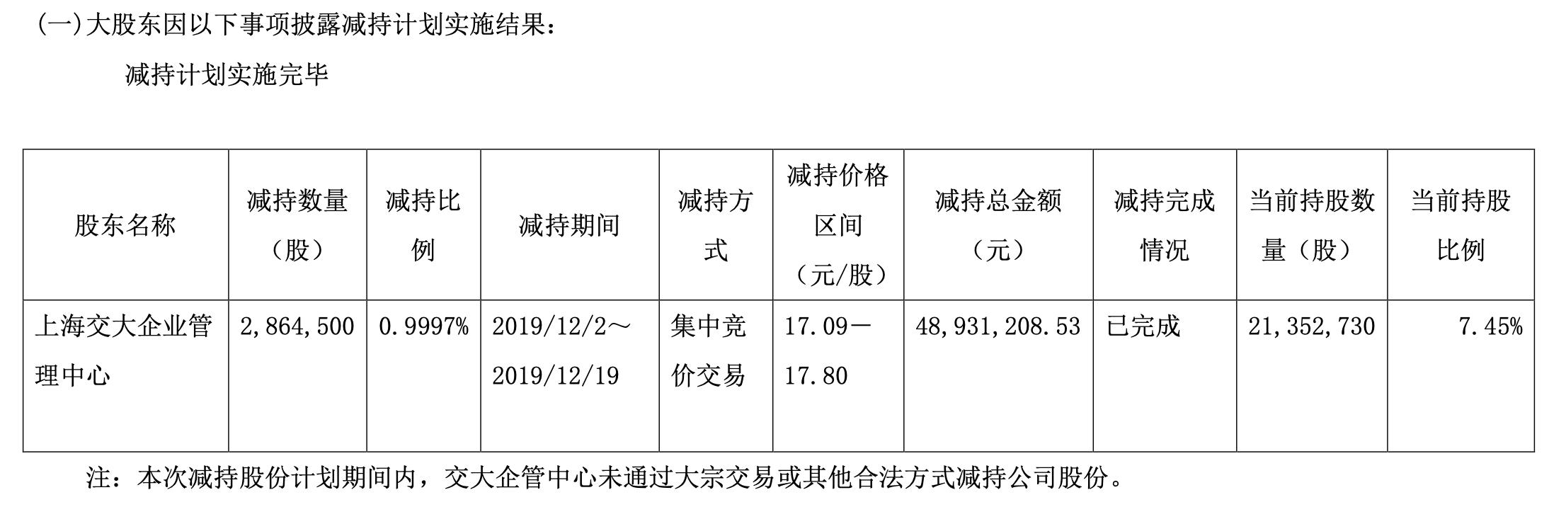 昂立教育二股东减持套现4893万 已收到第一期卖房款