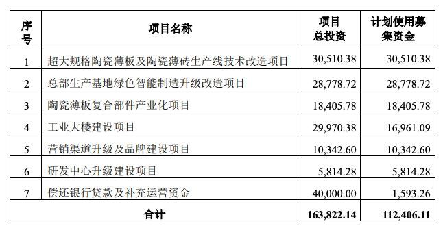 蒙娜丽莎接盘3.08亿保利租赁物业 主业IPO募资项目接连延期
