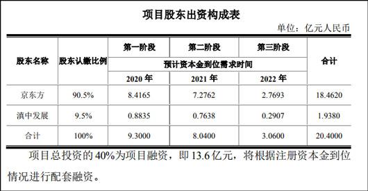 停止LCD投资后,京东方砸34亿建OLED微显生产线