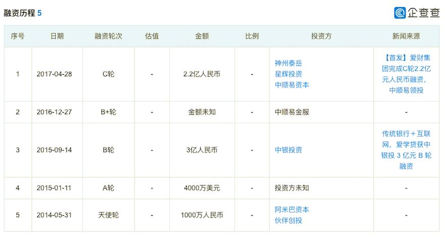 爱财集团CEO钱志龙主动投案 涉嫌非法吸收公众存款