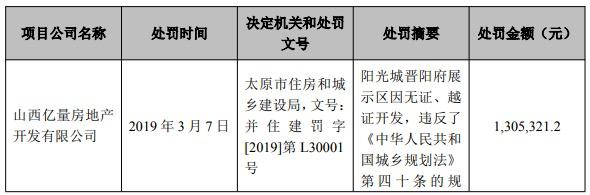 阳光城发行超短期融资券3亿还债 负债1300亿期内被罚超440万